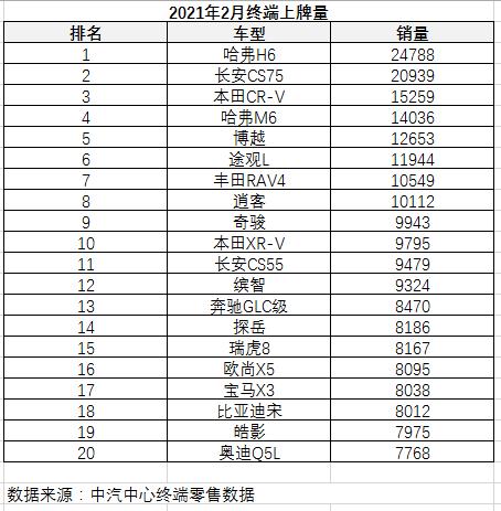 """2月销量统计起波澜,长安夺得""""三冠王"""""""
