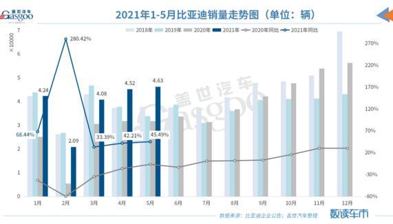 比亚迪插电式混动新车5月销量破万,同比暴增458%