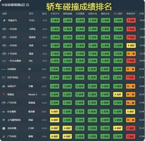 中保研轿车碰撞测试榜单出炉:宝马3系领衔,丰田霸榜